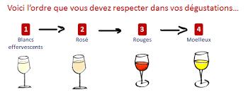 """Résultat de recherche d'images pour """"dégustation de vins"""""""