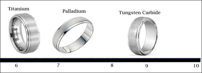 Tungsten Carbide Metal is Hardness 9 on Mohs scale Wedding Bands