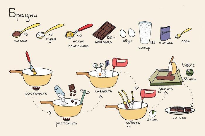 Простые рецепты для начинающих в домашних условиях