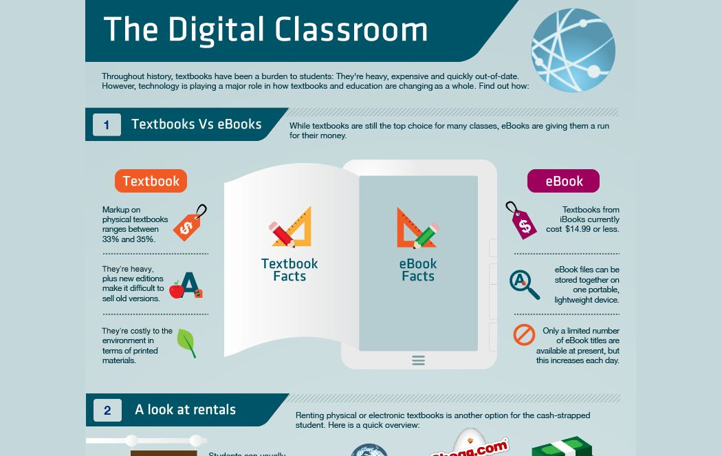 Advantages And Disadvantages Of Technology In Education Digital Education Digital Classroom Online Education Learning