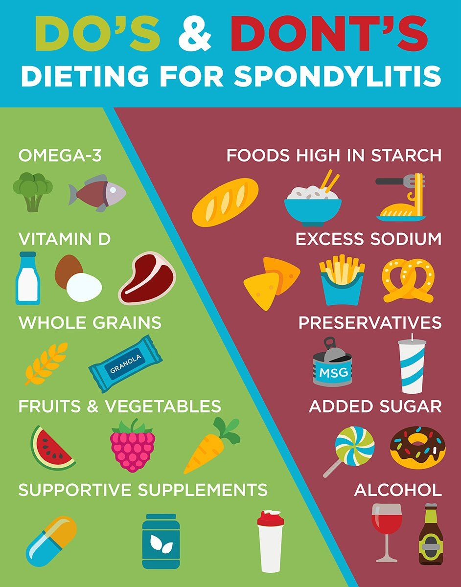 Watch Is There an Ankylosing Spondylitis Diet video