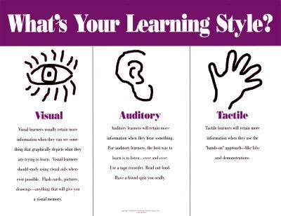 Learning style http://studentblogs.le.ac.uk/management/files/2012/10/Learning-Styles-1.jpg