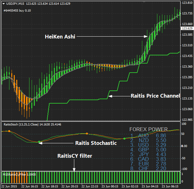 Raitis trading system is a forex strategy which allows you ...
