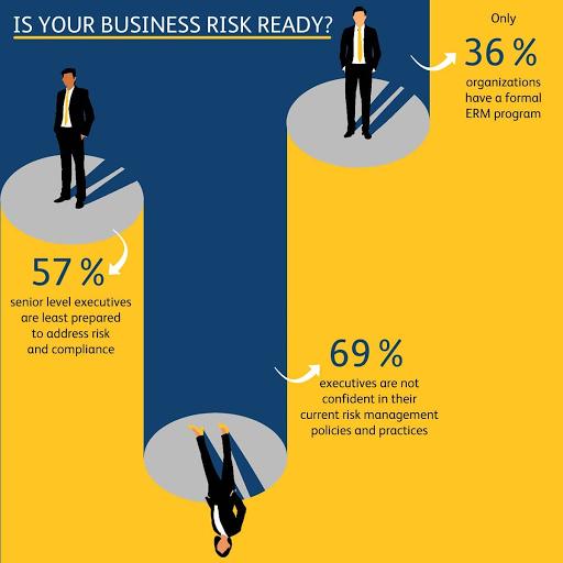 Irm Level 2 Examination Irmcert Designation Risk Management Business Risk Interactive Learning
