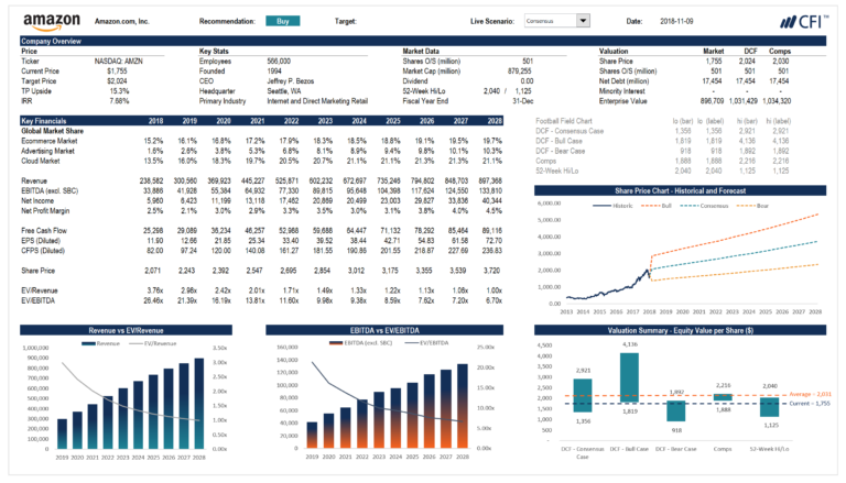 Complete Financial Modeling Guide Stepstep Best