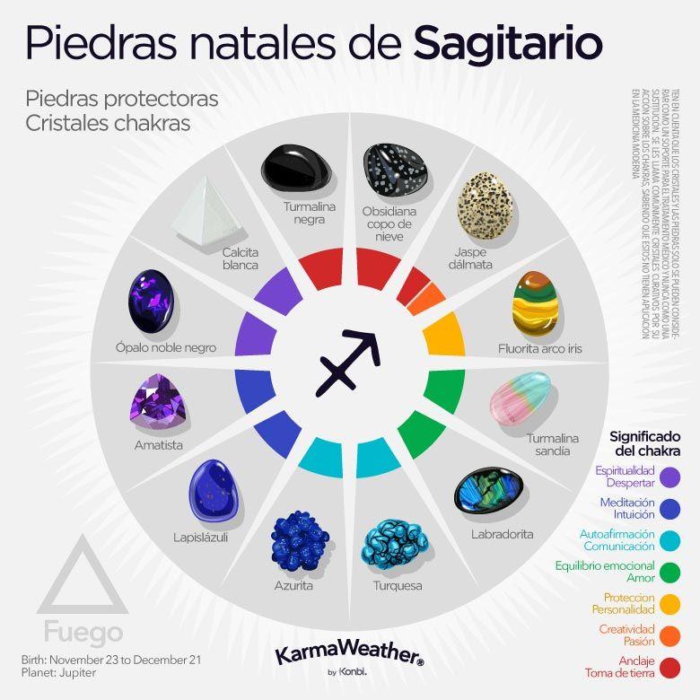 Horóscopo Sagitario Fecha Personalidad Amor Sagitario Horoscopo Sagitario Piedras Curativas