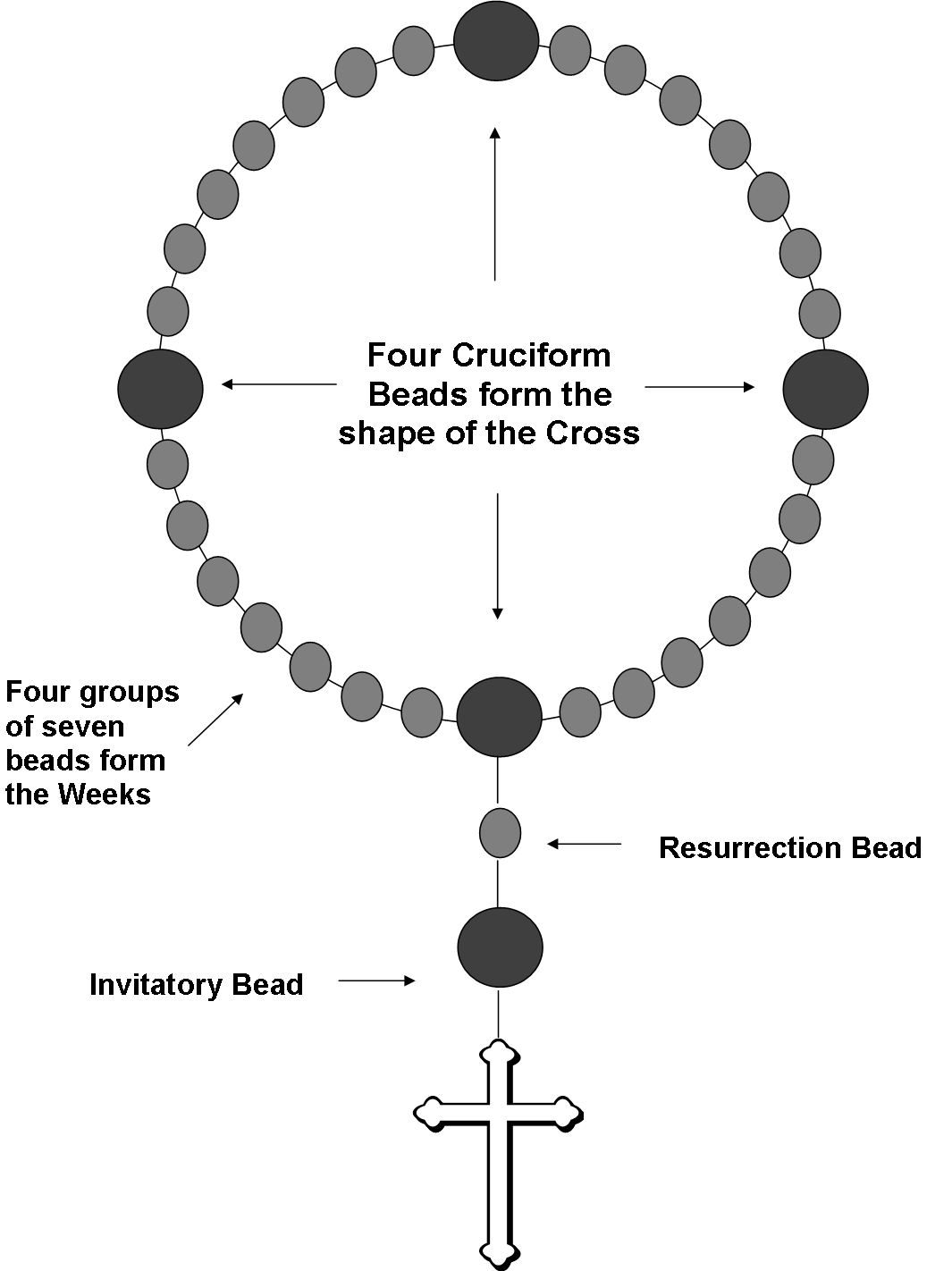 Prayer bead diagram with resurrection bead crafty with beads