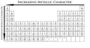 Which Element Has Highest Metallic Character Quora Metal Character Element
