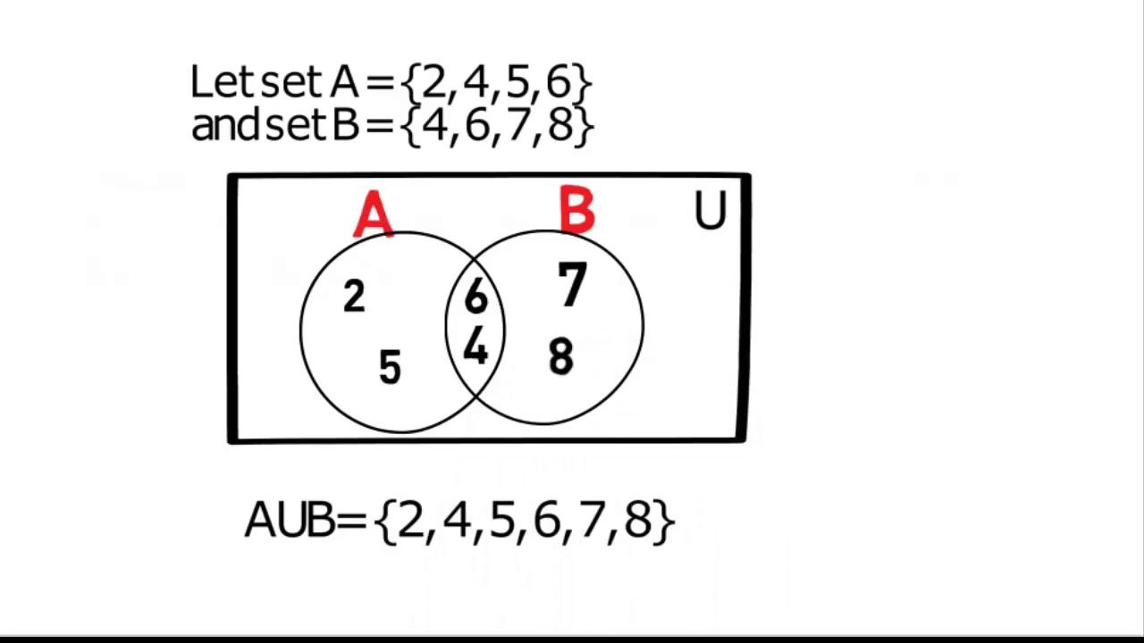 Union of sets with venn diagram in hindi falak learning tube union of sets with venn diagram in hindi falak learning tube ccuart Image collections