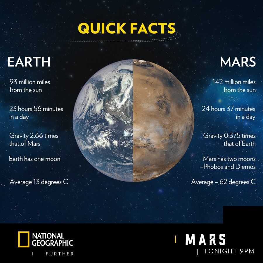 Nat Geo India On Twitter Mars Space Minutes In A Day Geo