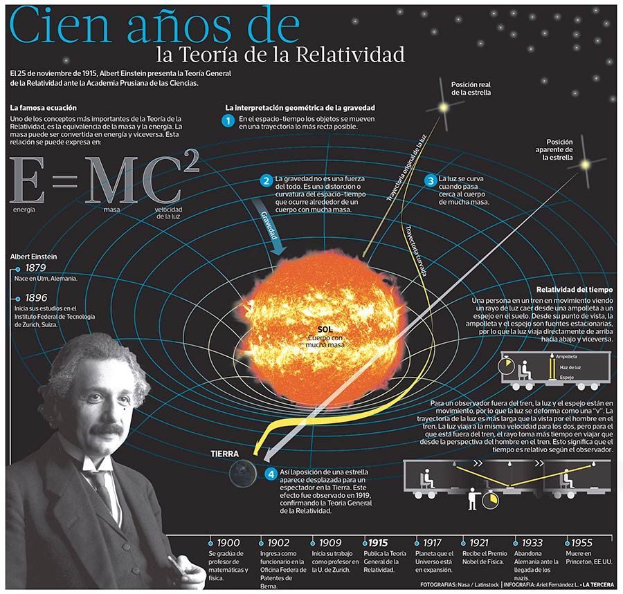 100 años de la Teoría de la Relatividad General | Space science,  Astrophysics, Albert einstein