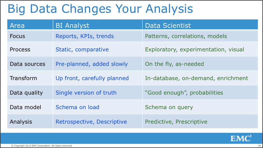 Figure 1: Differences Between BI Analyst and Data Scientist ...