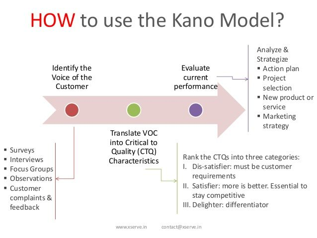 Kano Model  Industrial And Systems Engineering