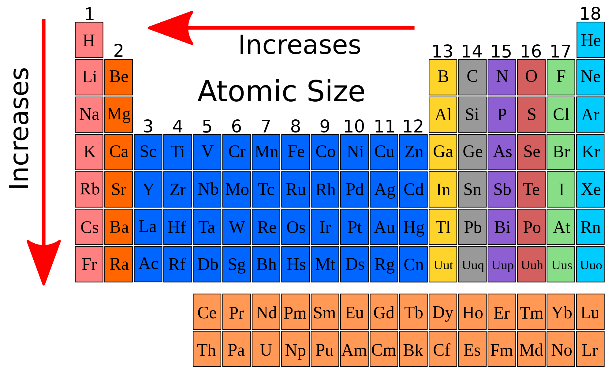 Electronegativity Increases Across The Periodic Table