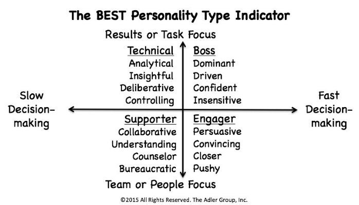 Personality indicators vs performance indicators which works best