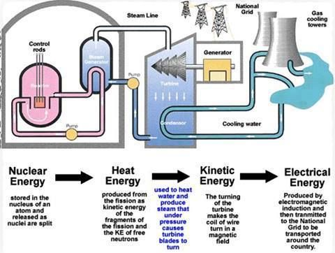 New nuclear power plant diagram circuit connection diagram nuclear power plant and energy stages electronics knowledge rh pinterest nz nuclear power plant diagram simple nuclear power plant diagram worksheet ccuart Gallery