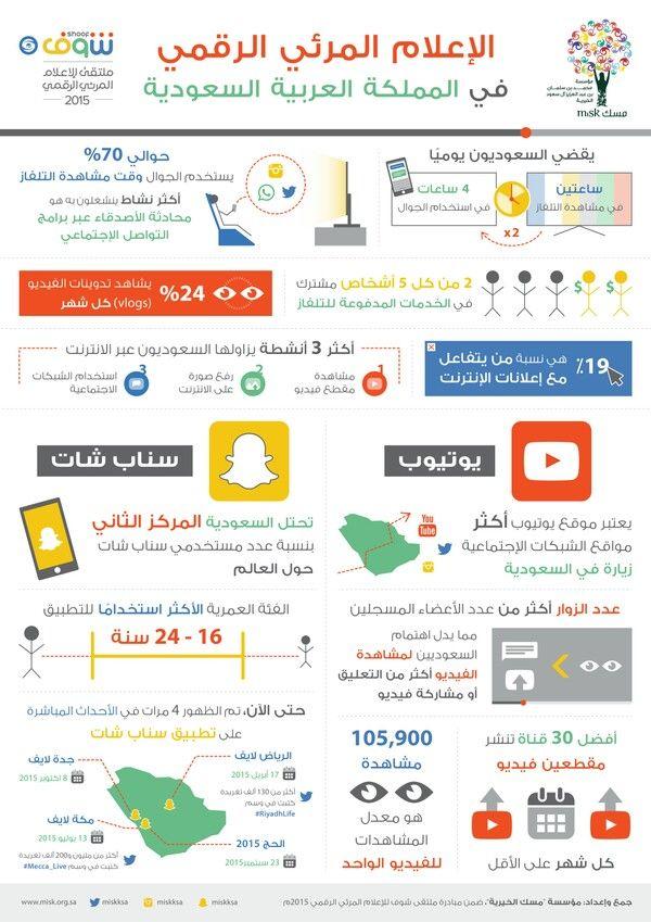 الاعلام المرئي الرقمي Social Media Marketing Business Social Media Digital Marketing