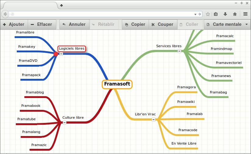 faire une carte mentale en ligne Épinglé par Epnlux sur GNU/Linux & FOSS | Carte mentale, Logiciel