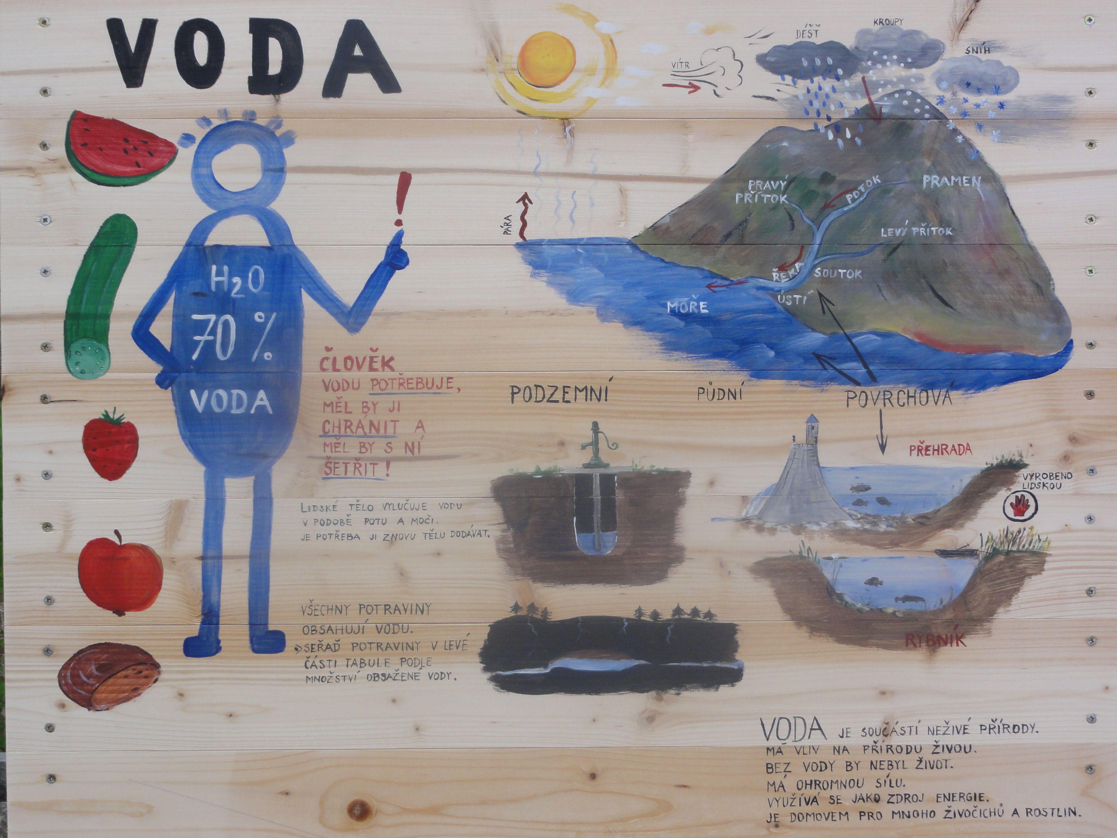 Naučná tabule o vodě. Koloběh vody, využití...
