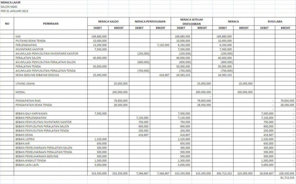 Contoh Neraca Lajur Perusahaan Jasa Akuntansi ID