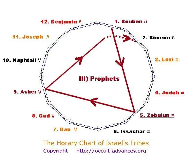 12 Tribes Israel Symbols The Secret Of Israel 12 Tribes The