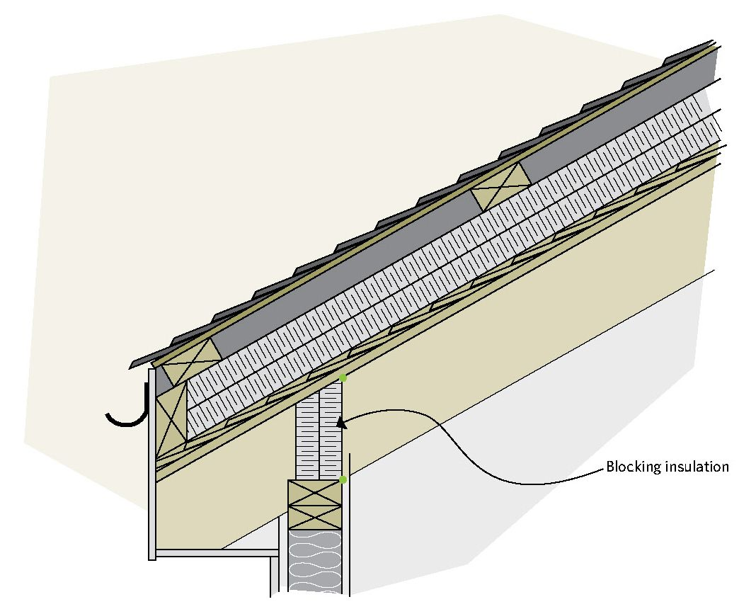 How To Insulate A Metal Roof Without Attic In 2020 Metal Roof Image House Roof