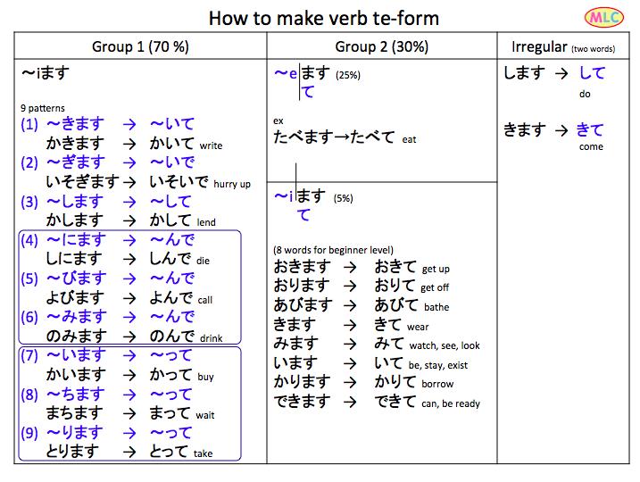 Te form also japanese words grammar language rh pinterest