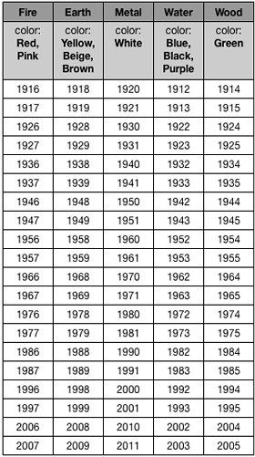 Chinese Birth Elements Year Of
