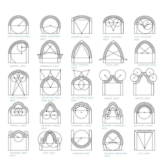 Types Of Gothic Arches 14498648de604d886e5 Jpg 644 484 Gothic Design Arch Architecture