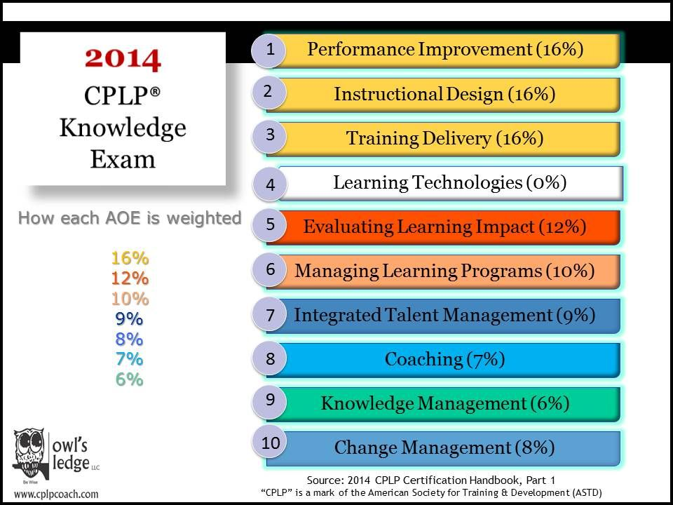 2014 Cplp Knowledge Exam New Weightings For The Areas Of Expertise