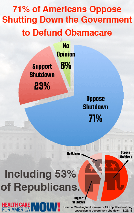 71% of Americans Oppose Gov't Shutdown