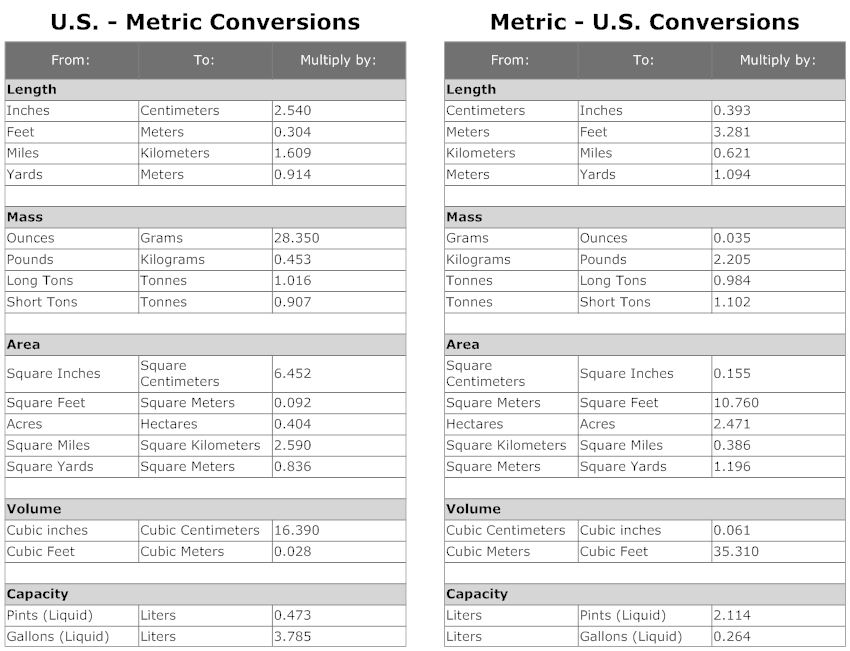 Example Image Us Metric Conversion Chart