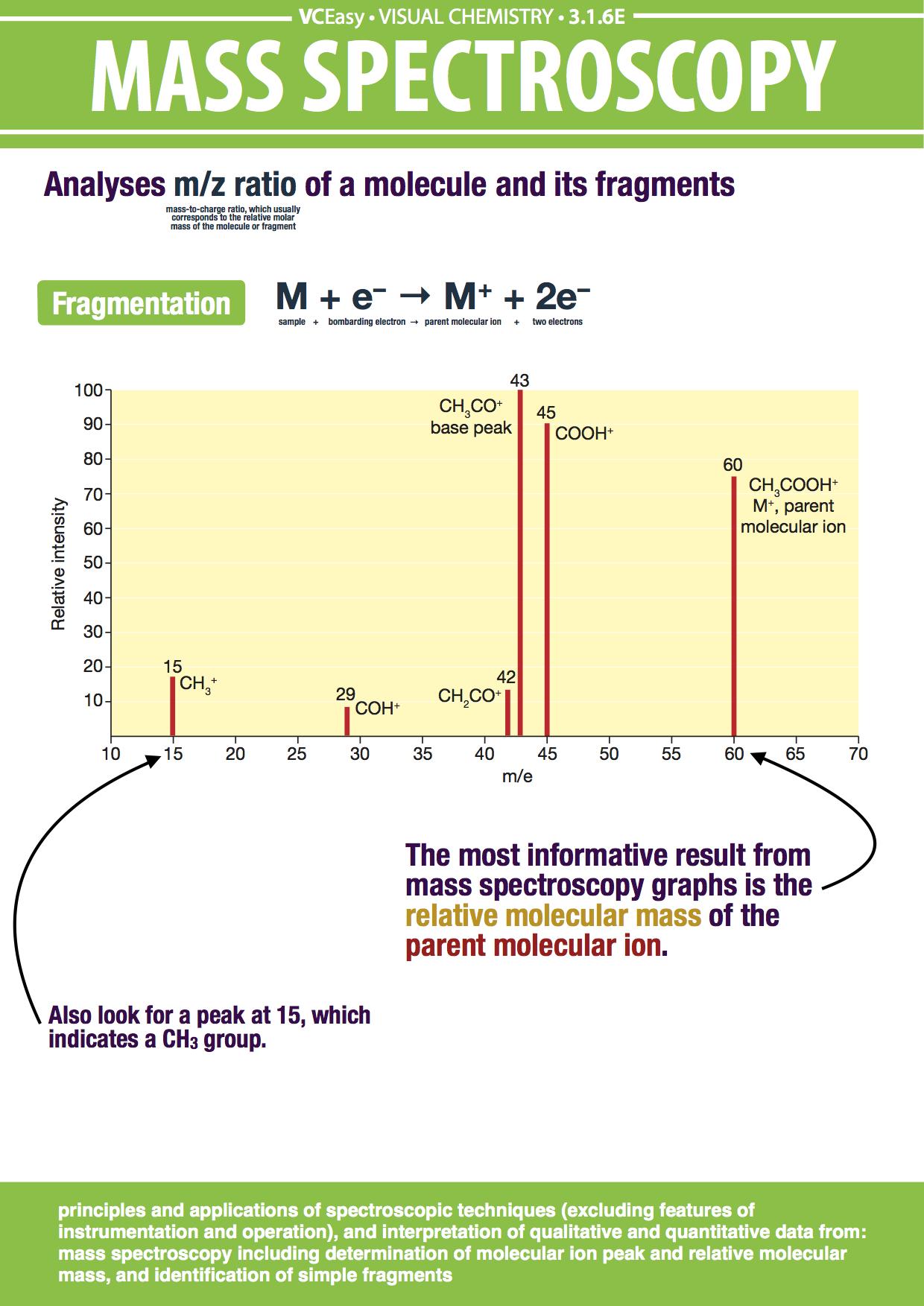 Mass Spec explaination of poster | chemistry | Pinterest | Poster ...