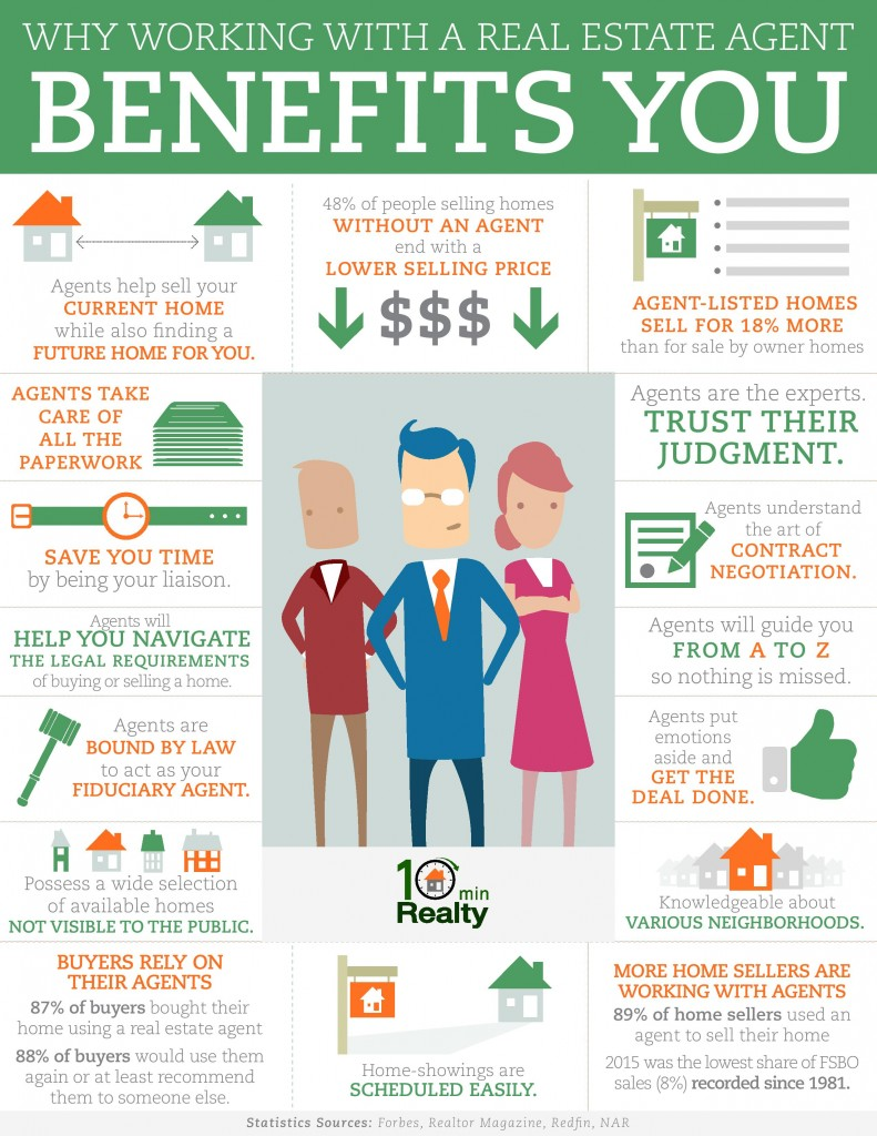 How Working With A Real Estate Agent Benefits You In 2020 Real Estate Infographic Real Estate Buyers Real Estate Humor
