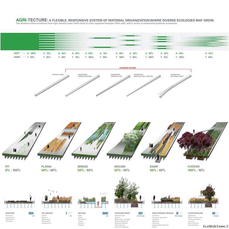 B05 Diagram Agritecture Hard To Soft Ratios 150 Jpg 768 768 Landscape And Urbanism Landscape Diagram Landscape