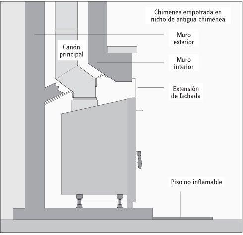 La chimenea de doble combusti n pintagel for Chimeneas de obra sin humo
