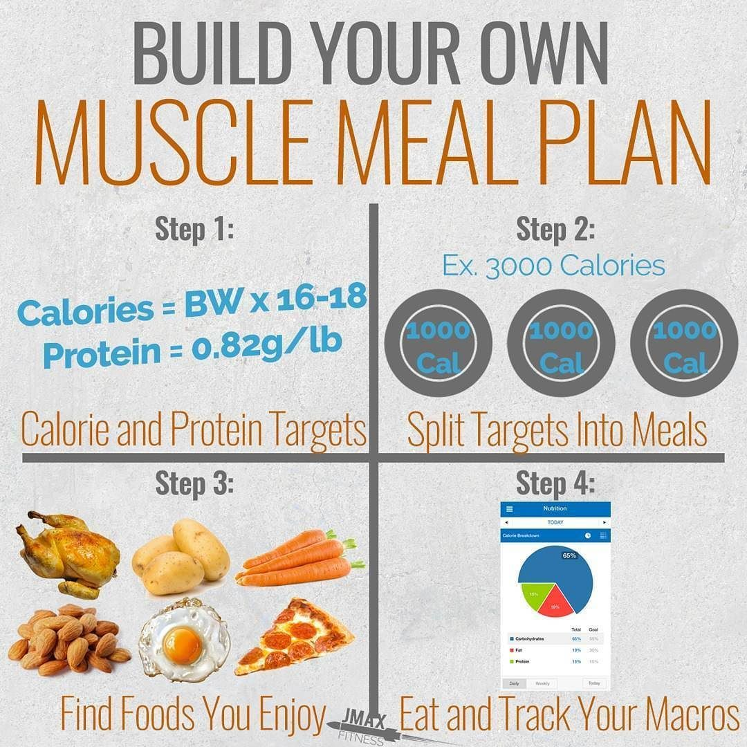 Build Your Own Muscle Meal Plan If You Want To Build Muscle You Need To Eat To Support Your Training Step Muscle Food 3000 Calorie Meal Plan Meal Planning