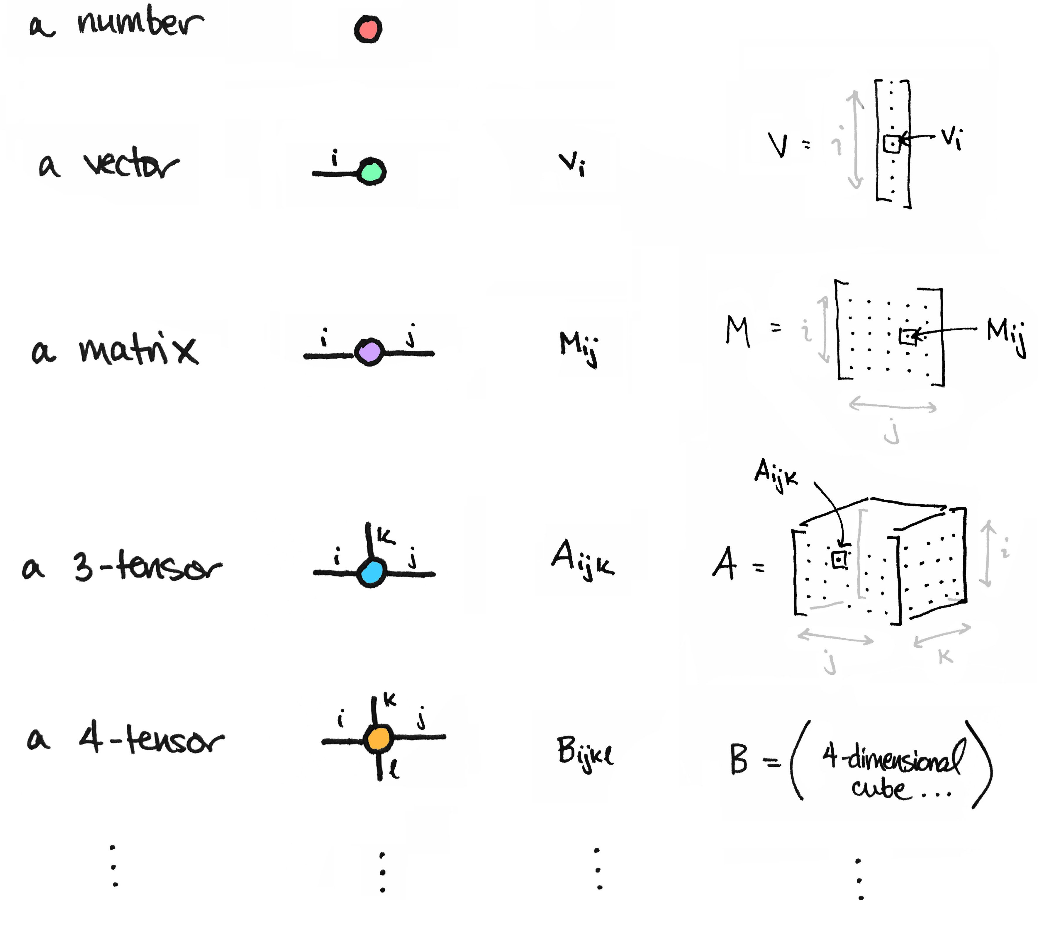 Matrices As Tensor Network Diagrams