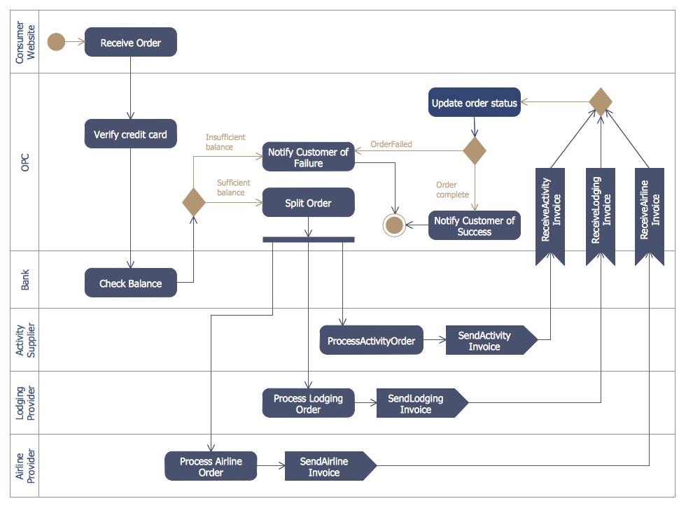 Purchase Order Activity Diagram  Examples Of Purchase Orders