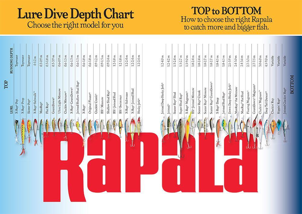 Pin By Justin Leclair On Fishing Depth Chart Rapala Wembley