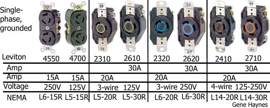 Locking Receptacles Home Electrical Wiring House Wiring Electrical Wiring