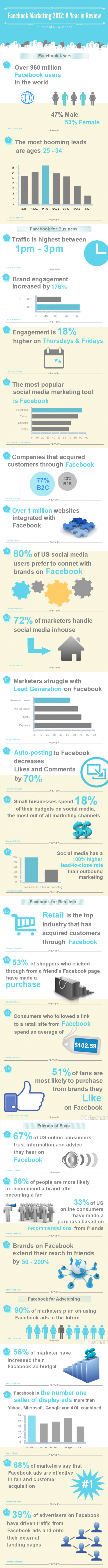 Facebook Marketing 2012: A Year in Review [Infographic] Triplefy.com