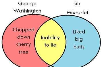 The most important venn diagram in american history ccuart Choice Image