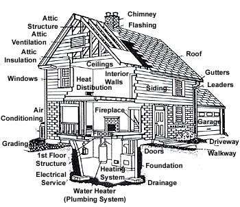 What all is inspected during a Home Inspection?