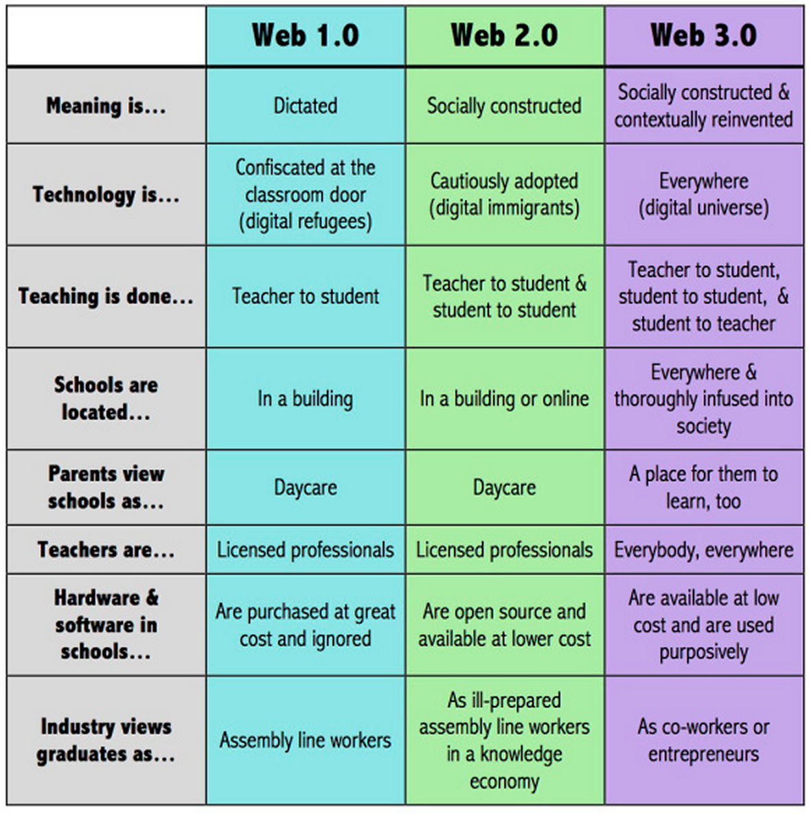 Education 2 0 Vs Education 3 0 Awesome Chart