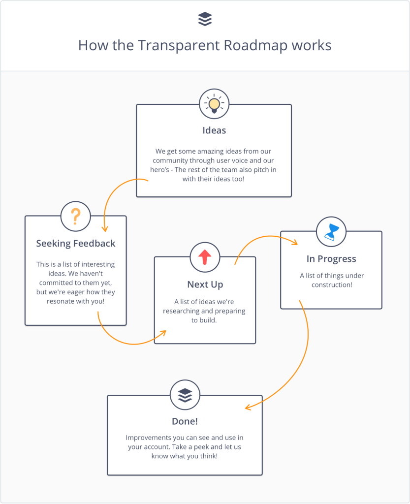 how a transparent roadmap works Roadmap, Transparent, It