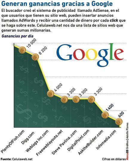 Generan ganancias gracias a Google