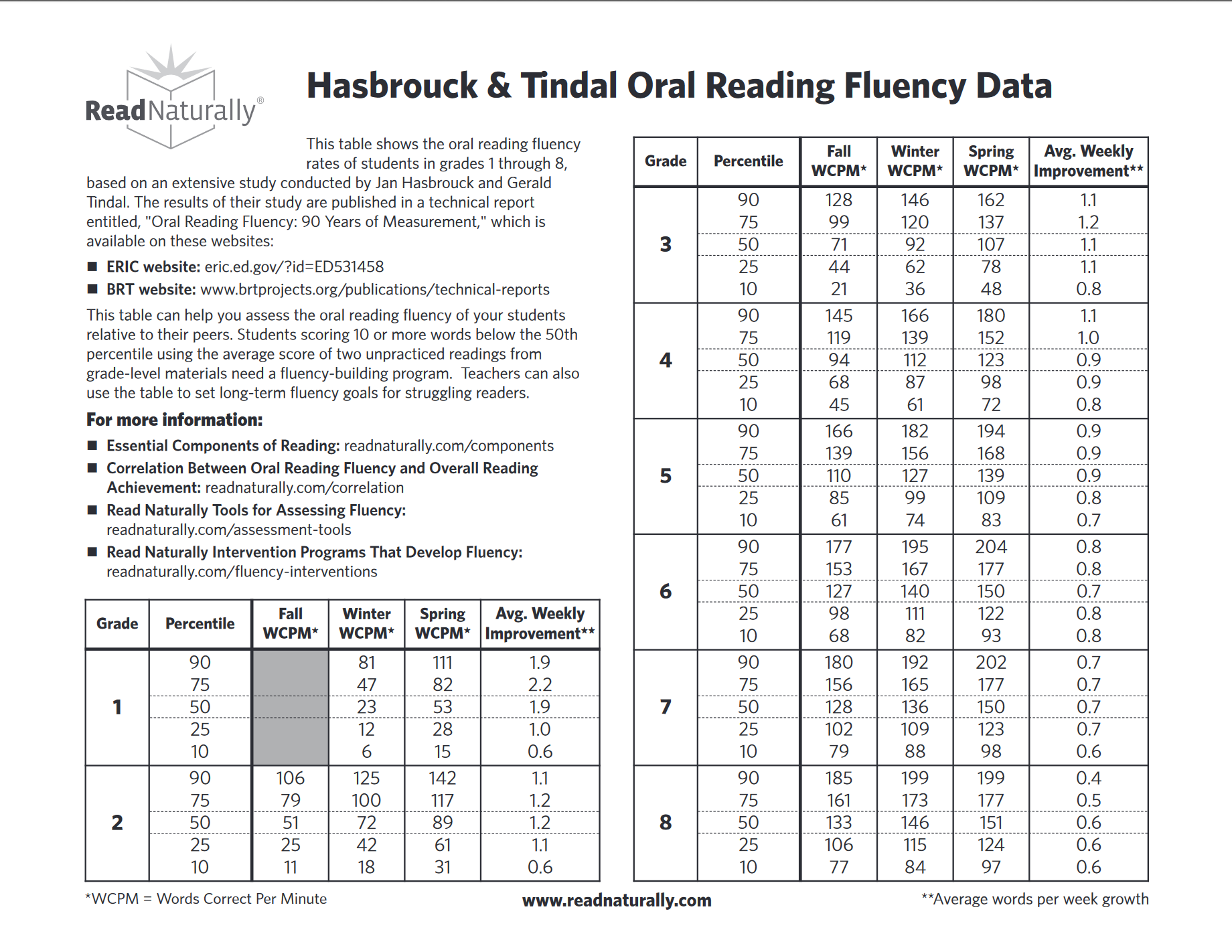 Handy Chart Showing Expected Oral Reading Fluency Rates By