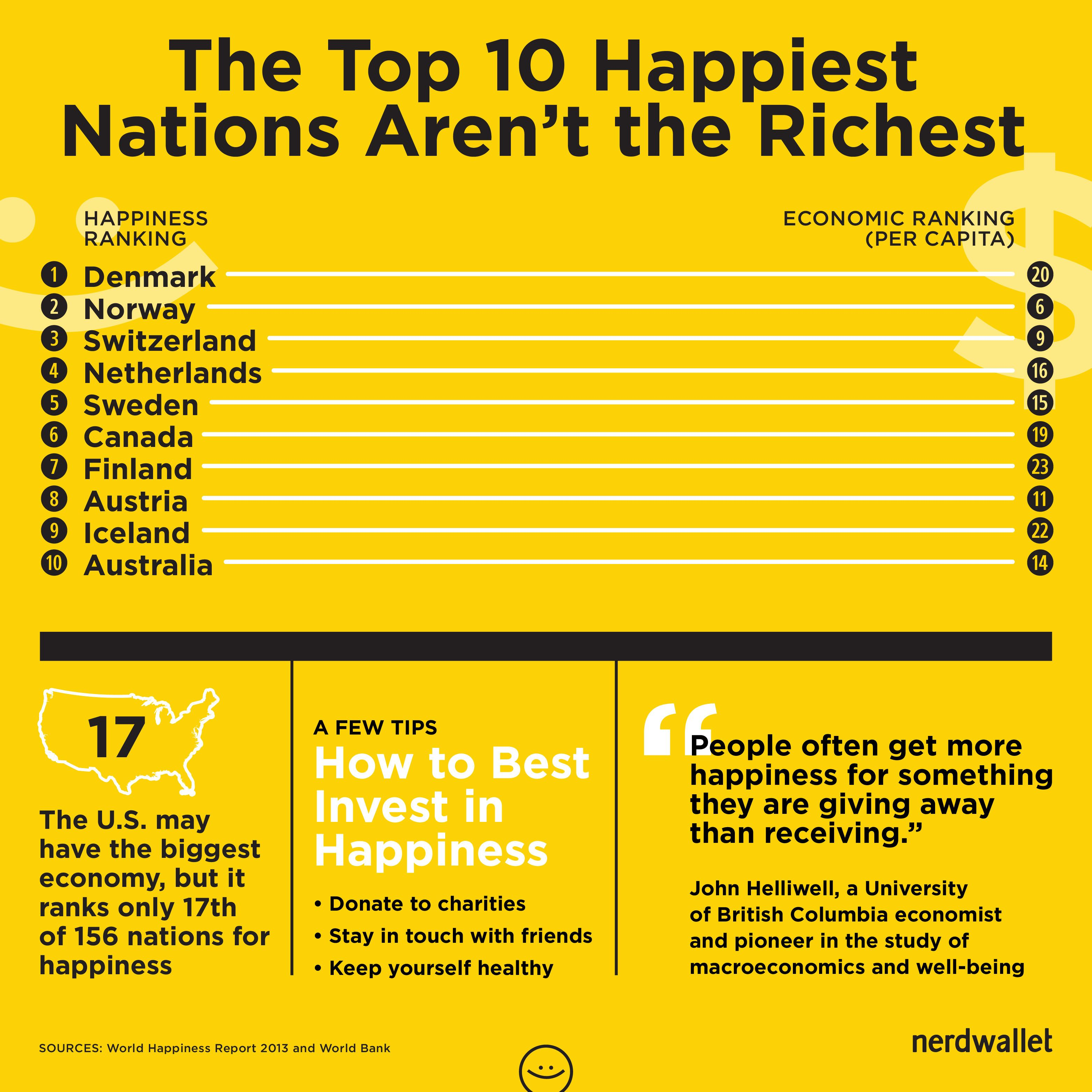 You Can T Buy Happiness Richest Nations Vs Happiest