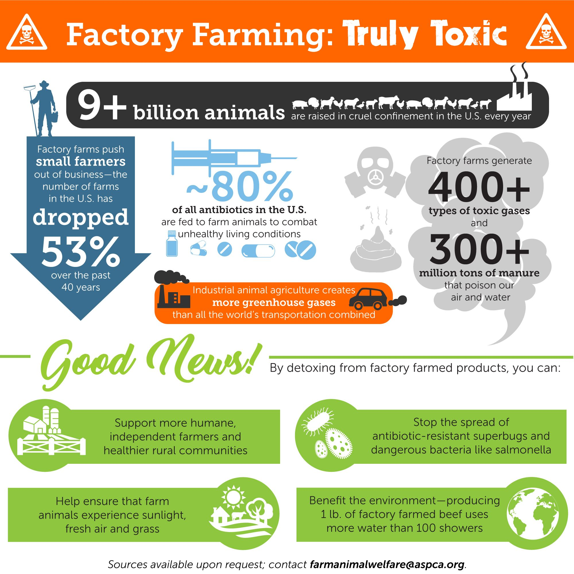 factory farm detox Factory farming, Eating well, Farm